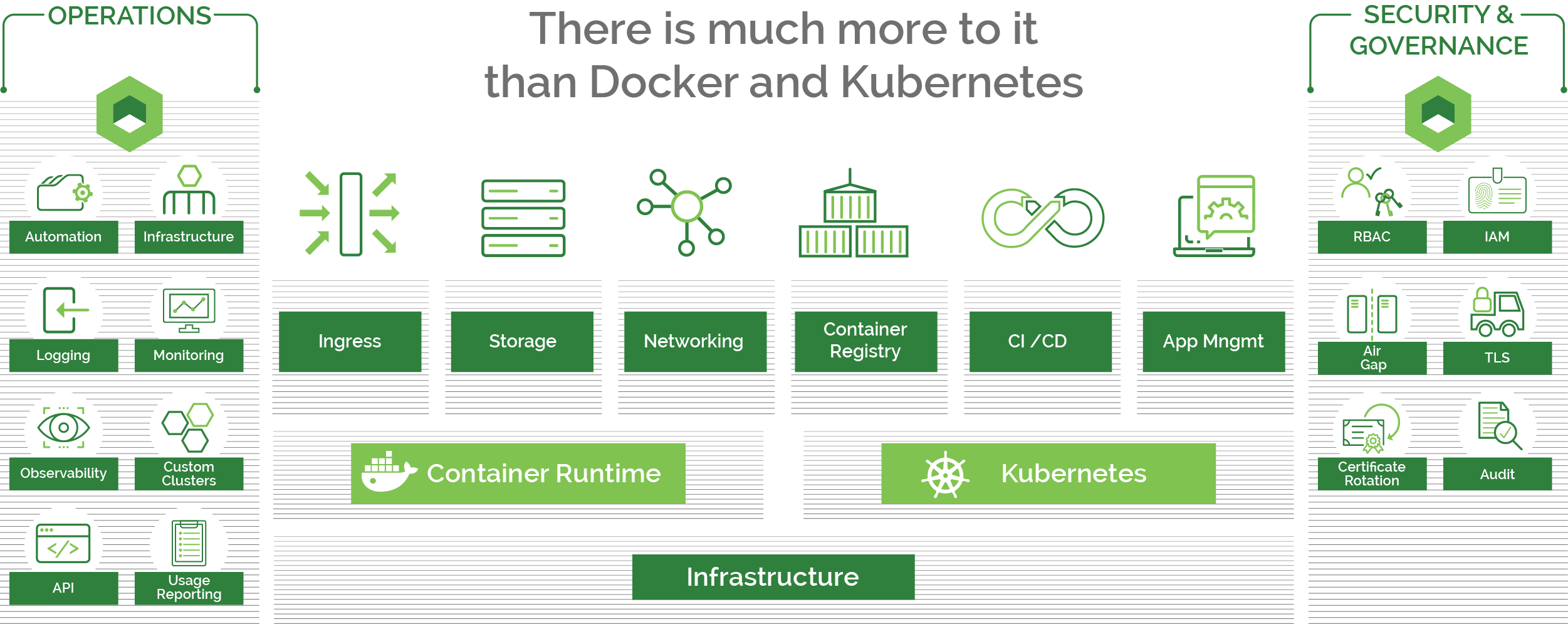 Choosing an Enterprise Kubernetes Management Platform