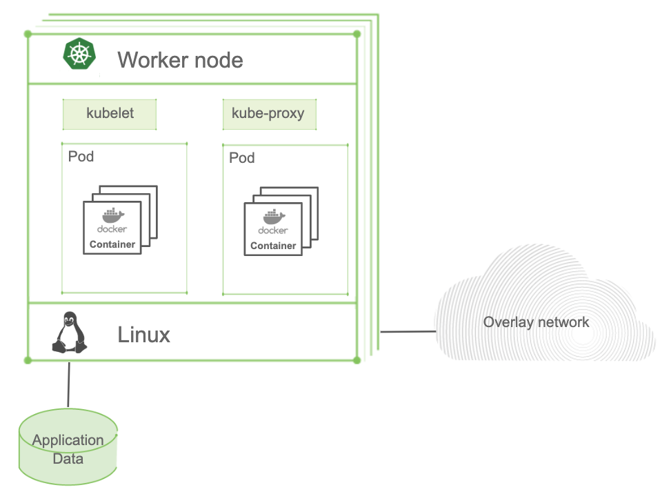 The Process of Kubernetes Nodes and Pods