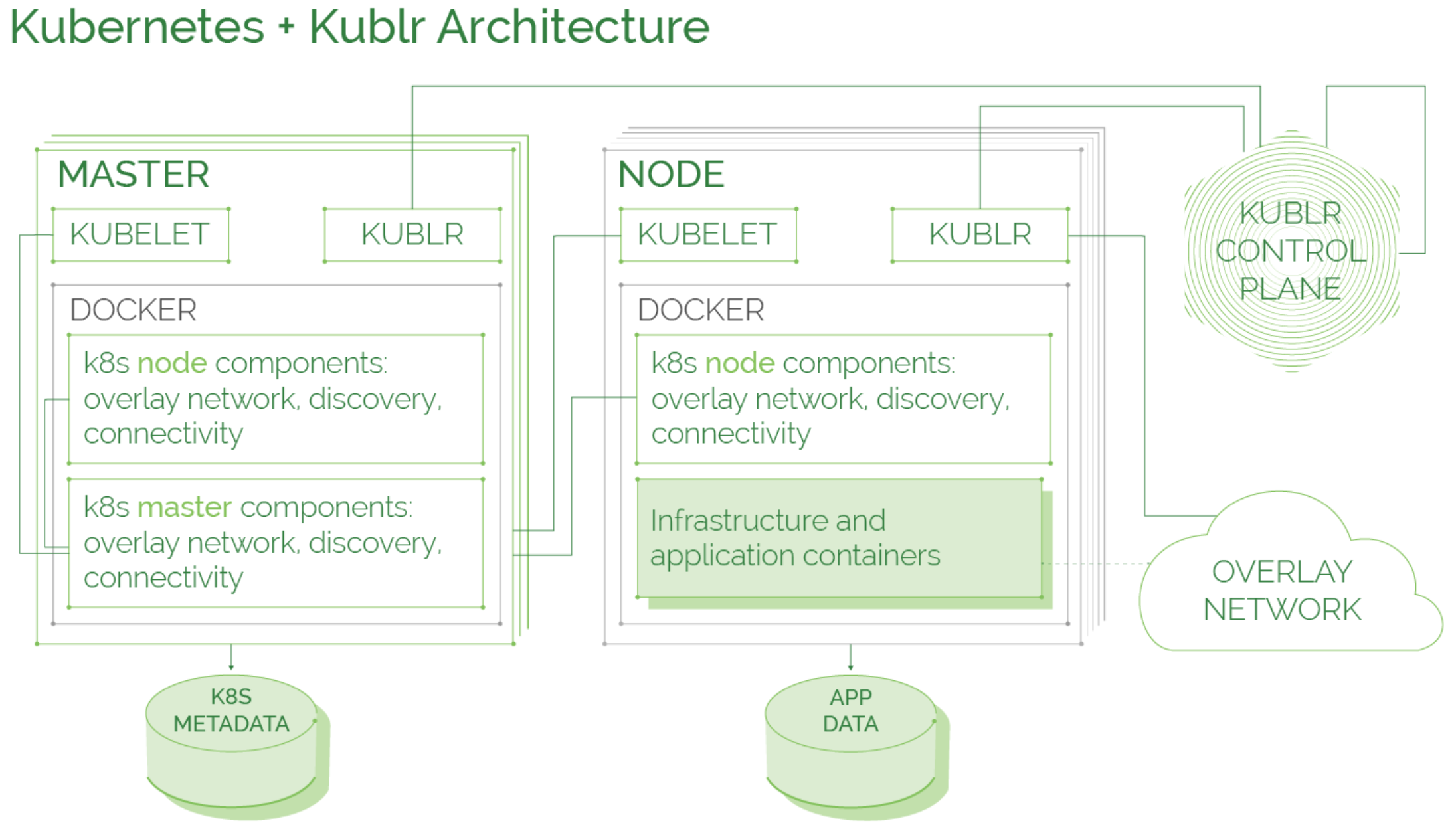 Kubernetes and Kublr Architecture Tied Together