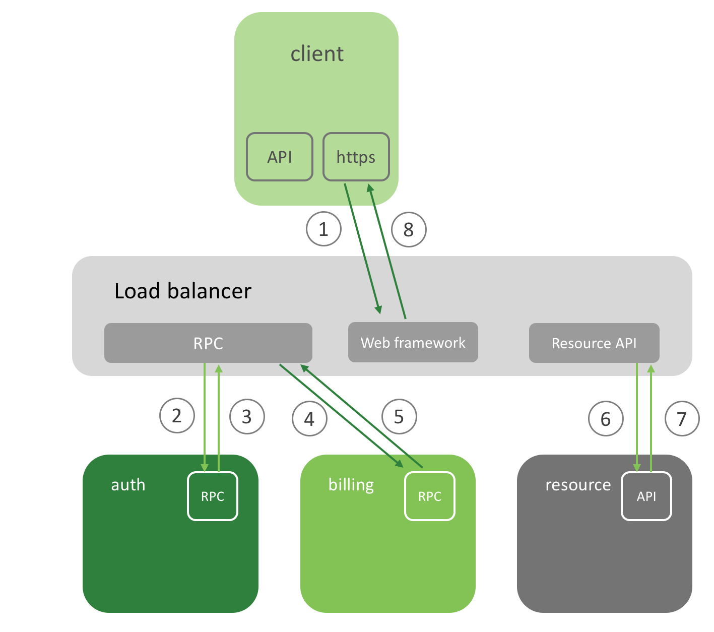Using OpenTracing and Jaeger in a Microservices Setting on Kubernetes