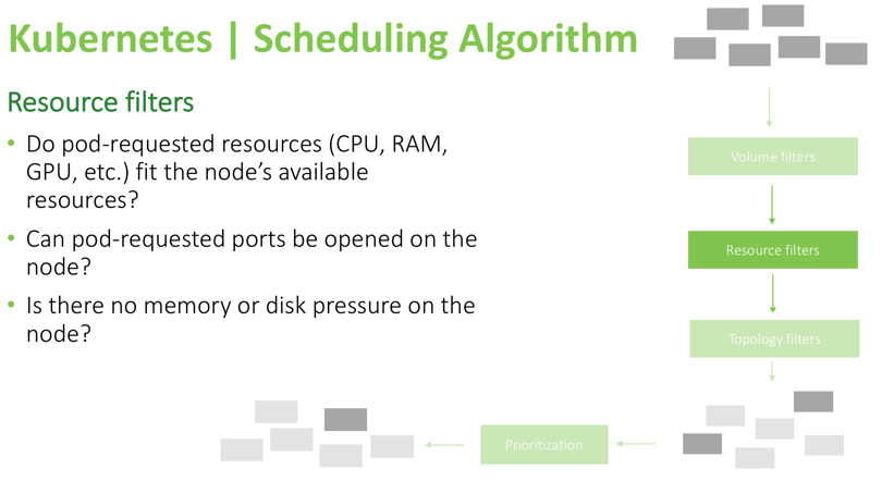 kubernetes scheduling algorithm resource filters