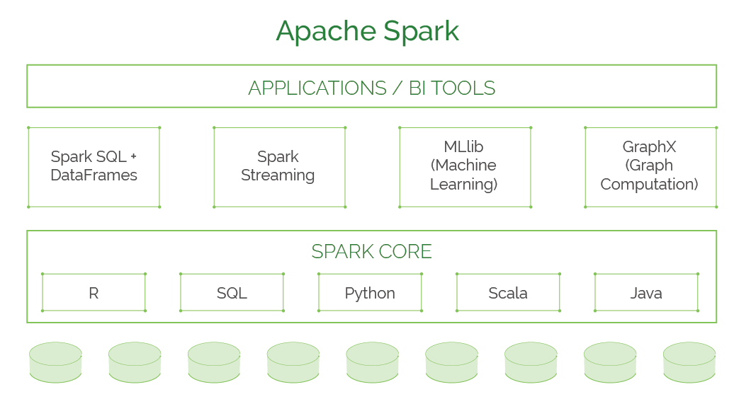 What You Should Know About Spark 2.3 and its Native Kubernetes Support
