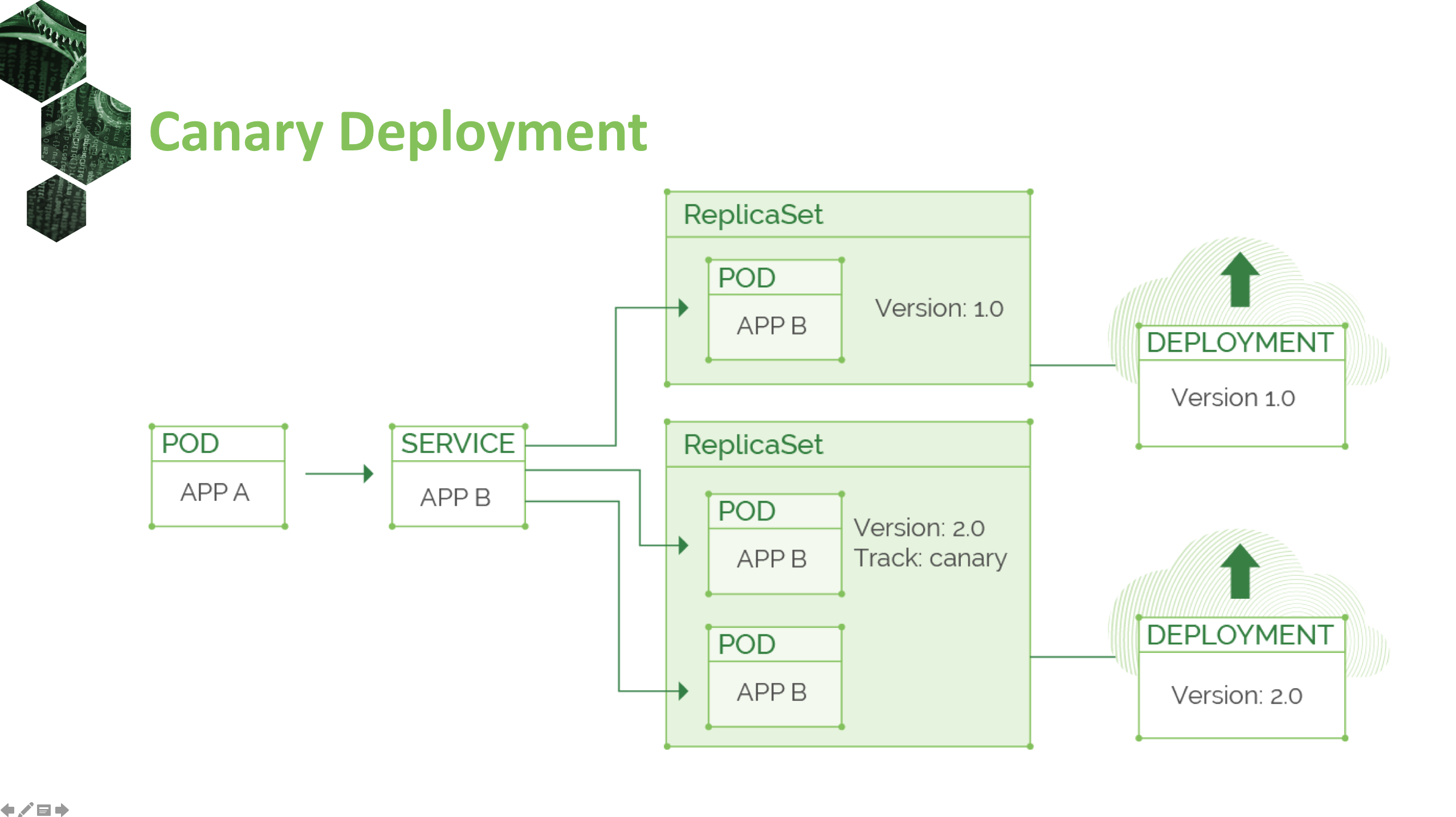 Deploying Applications with Kubernetes