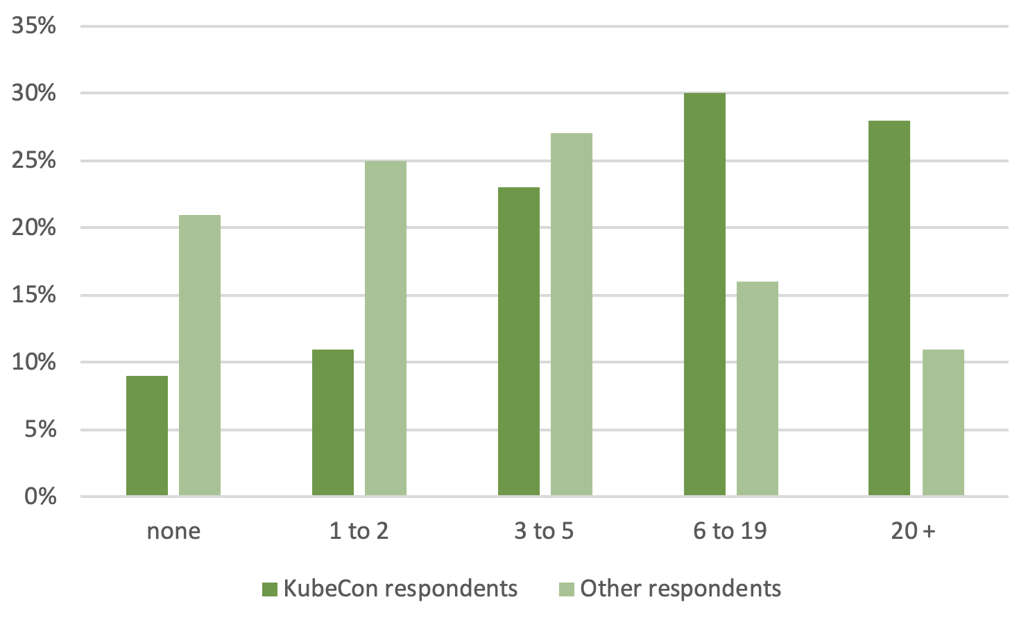 Cluster Implementation Size. KubeCon respondents vs other respondents