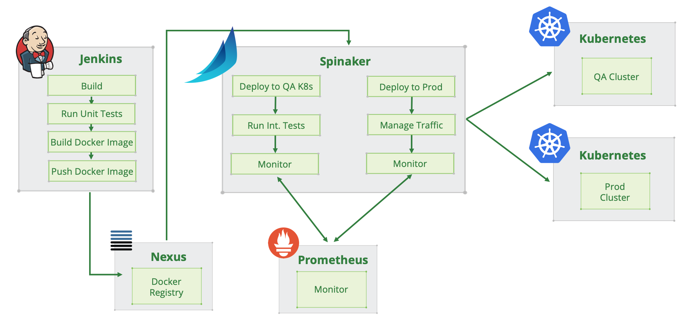 Spinnaker's role in a CI/DC workflow