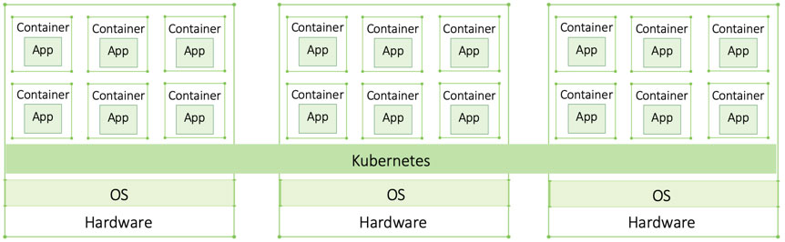 Primer: How Kubernetes Came to Be, What It Is, and Why You Should Care