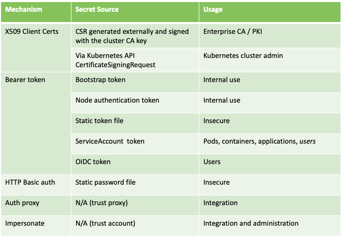 Authentication Methods for Kubernetes