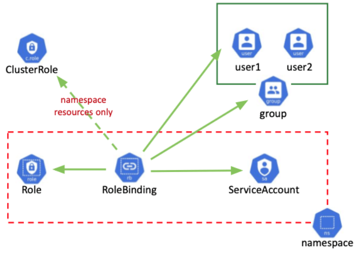 Kubernetes RBAC 101: Authorization